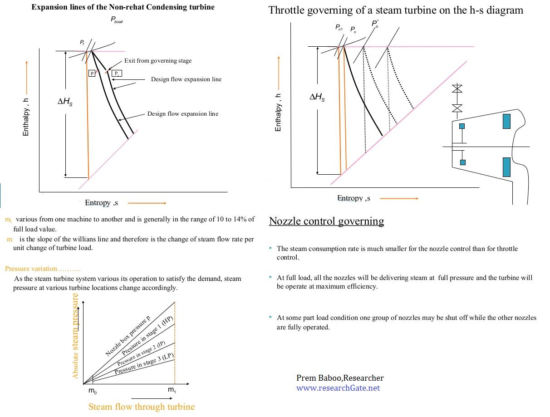 Turbine Efficiency Equation