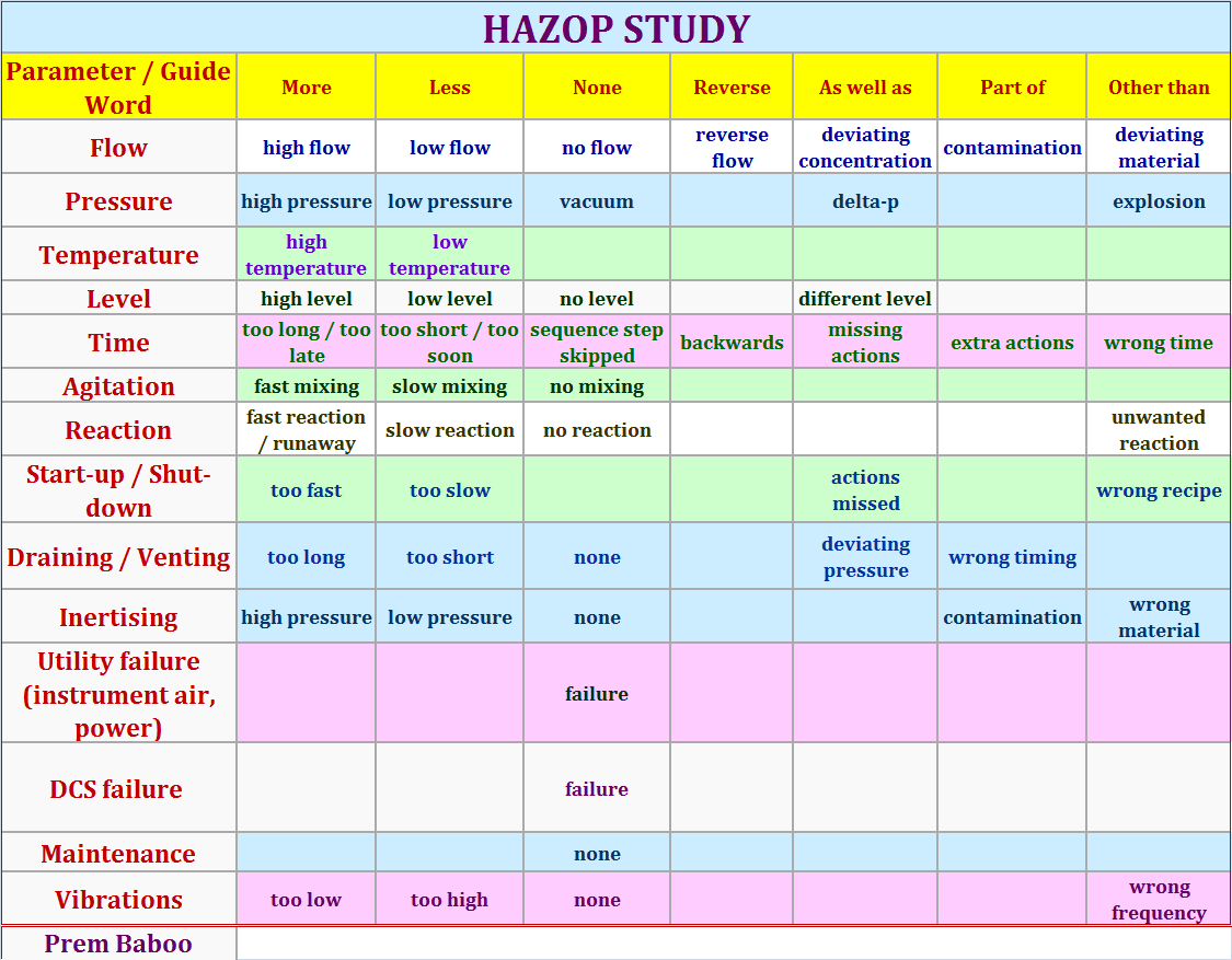 Images Of Hazop