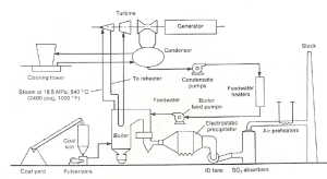 Schematic diagram of a coalfired steam power plant [11