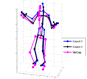 Three skeletons captured by Kinect 1, Kinect 2, and motion capture | Download Scientific Diagram