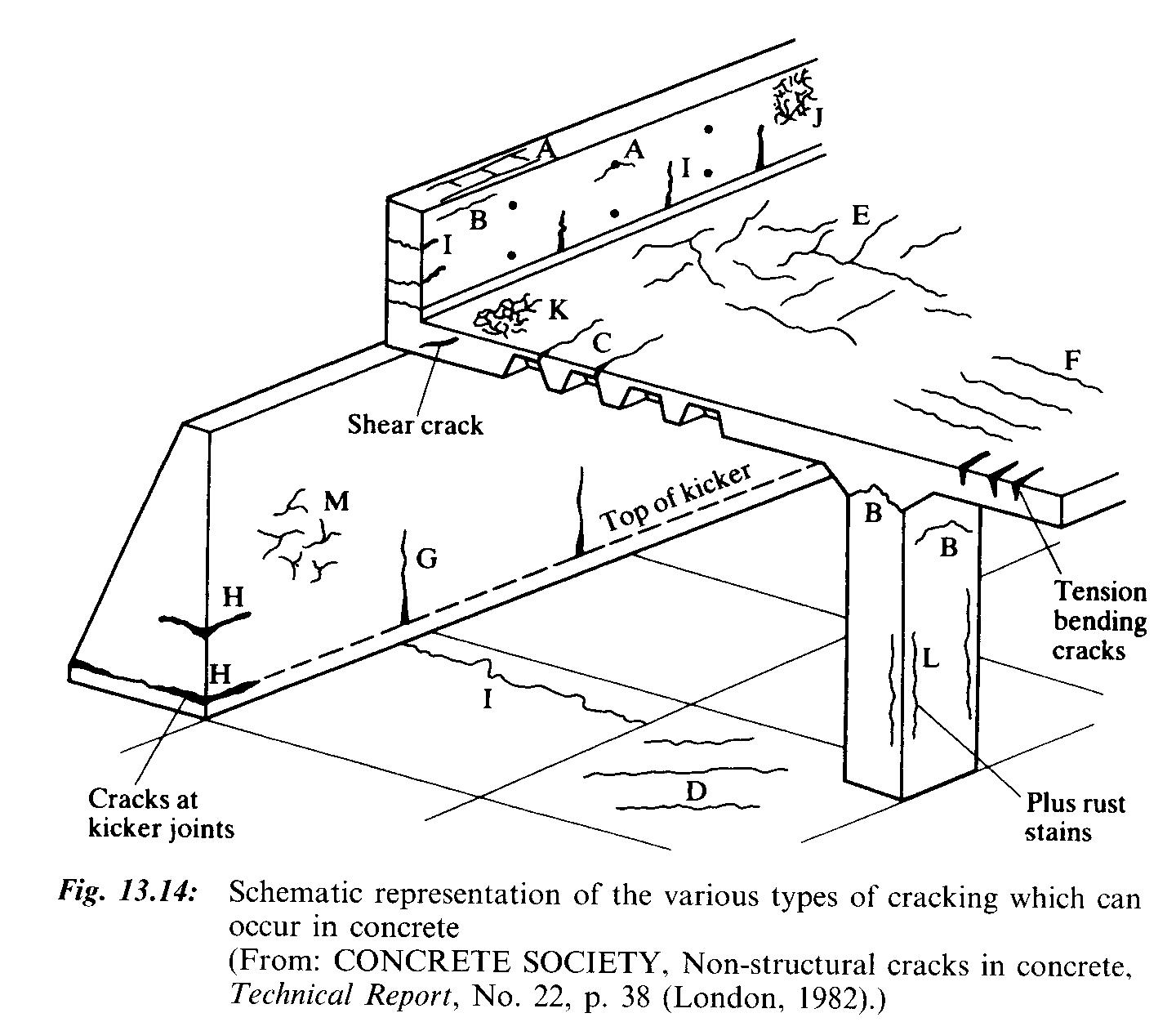 Retaining walls: Statistics about failure modes and accidents?
