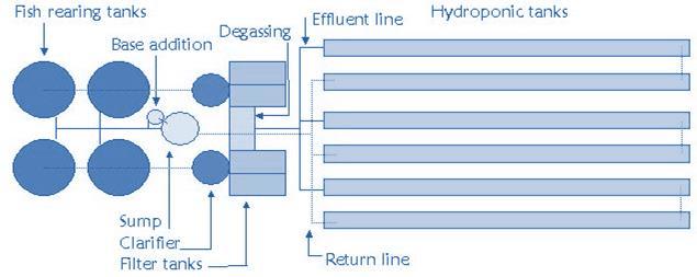 Figure 21 UVI aquaponic system diagram Rakocy et al 1997?resize\=635%2C253\&ssl\=1 galls st160 wiring diagram galls switch box wiring diagram 30 Amp RV Wiring Diagram at creativeand.co