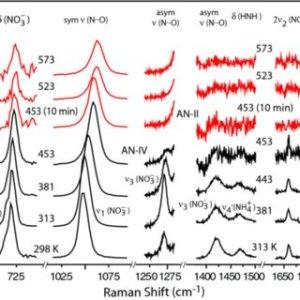 (PDF) The phase diagram of ammonium nitrate