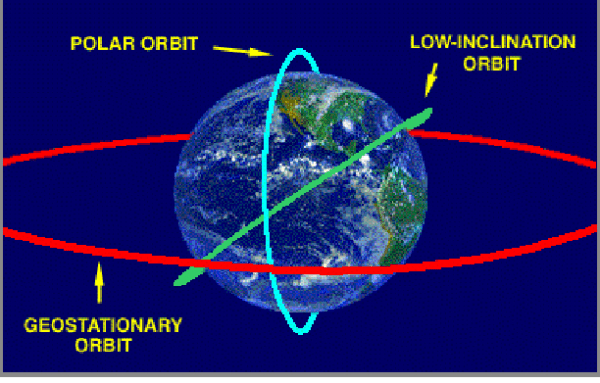 Polar Orbit Definition In Earth Science - The Earth Images ...