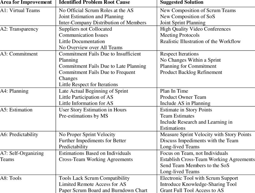 Self Identified Areas Improvement