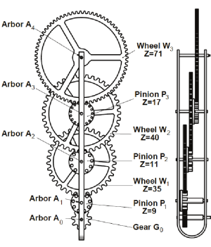 Gear train of the Moon phase mechanism | Download