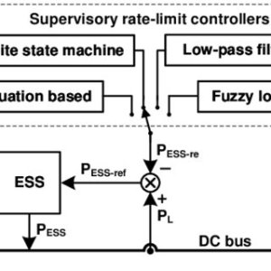 Simple MEA electrical system with an ESS | Download Scientific Diagram