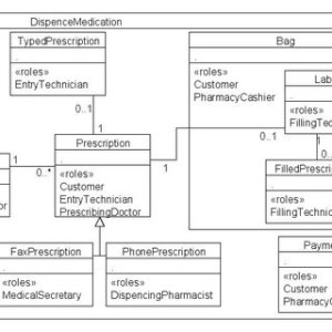 Pharmacy architectural level in UML sequence diagram