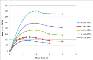 Shear stress versus shear strain for each applied normal stress in pure | Download Scientific