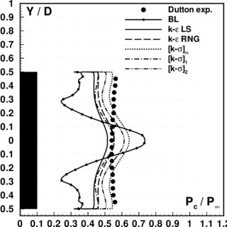 Transonic shock wave/boundary layer interaction with ...