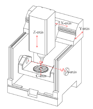 Fusion360 CAM Post Processor for 5 axis tabletable (AC