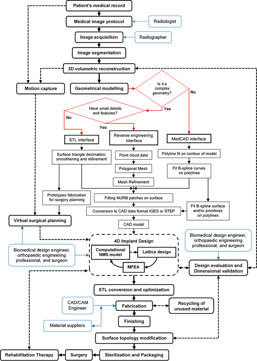 Detailed Process Flow Diagram For The Design And Fabrication Of Custom Download Scientific