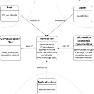 Dialogue diagram of the HOMEBOTS system: tasks in the ...