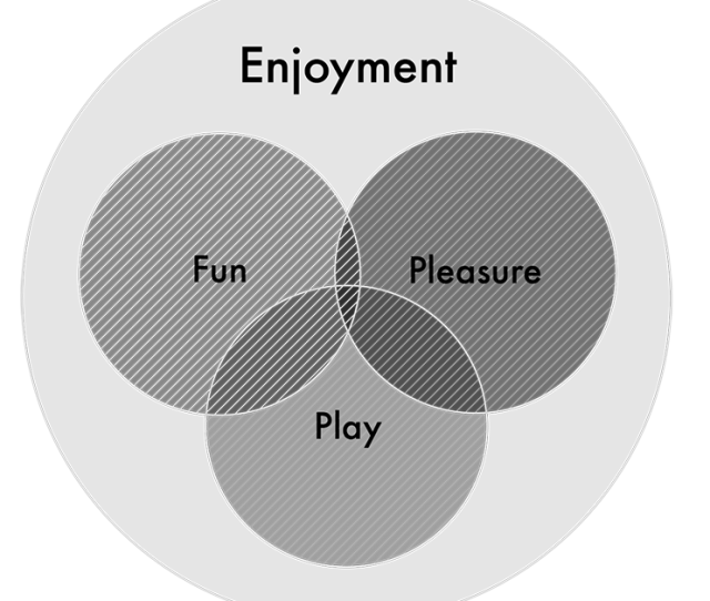 Fun Pleasure And Fun As Overlapping Components Of Enjoyment