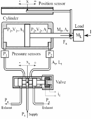 Schematic diagram of double acting pneumatic actuator