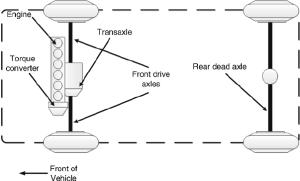 14 Frontwheel drive transverse powertrain configuration