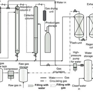 (PDF) Biogas position and upgrading to biomethane