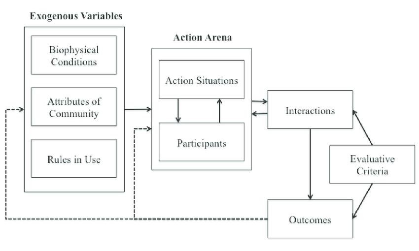 The Institutionalysis And Development Iad Framework