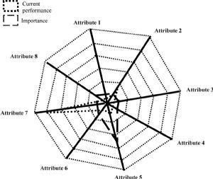 An example of spiderweb diagram | Download Scientific