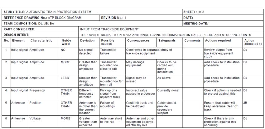 Sample Hazop Worksheet For Atp System