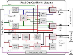 ROC motherboard block diagram | Download Scientific Diagram