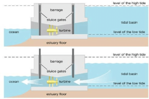 Tidal power plant | Download Scientific Diagram