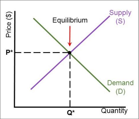 Supply and Demand Curve | Download Scientific Diagram
