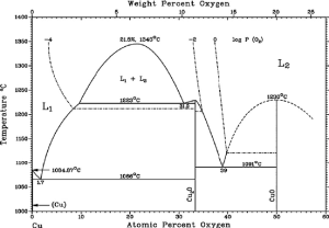 Cu–O phase diagram   Download Scientific Diagram
