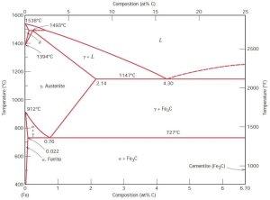 Ironiron carbide phase diagram [234] | Download