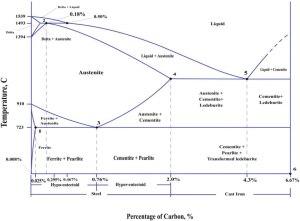 Iron–iron carbide phase diagram [6, 7] | Download