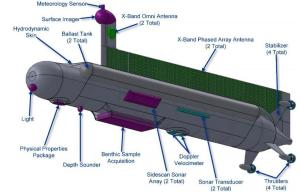 Figure 2(c) Frontsideview of the submarine with arrows