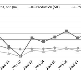 (PDF) Mechanization Status of Saffron Production in Jammu ...
