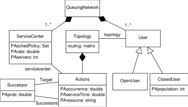 Class diagram of the UML-QNE Java tool | Download ...
