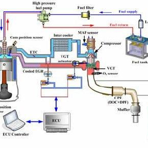 Schematic diagram of the gasoline engine experimental