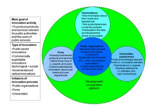 Model of a 'publiccentred' userdriven model of Quadruple