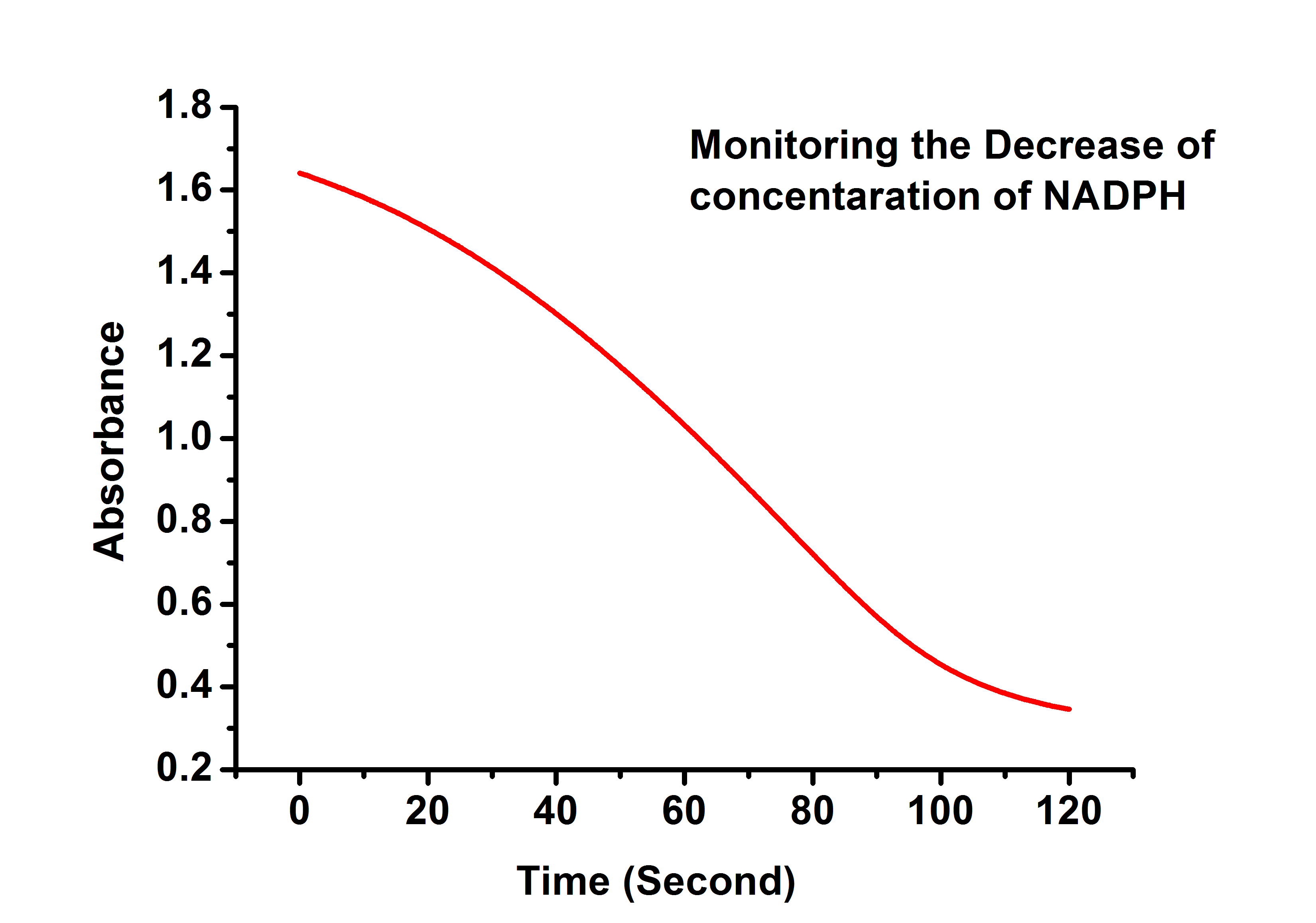 Slope Of Absorbance Vs Concentration