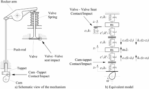 Dynamic model for the valve train system   Download