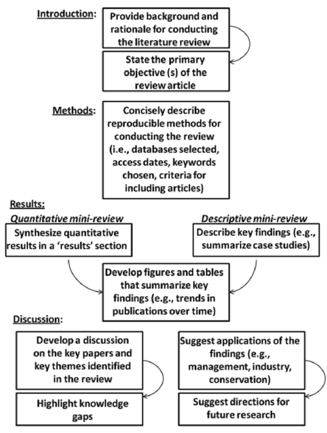 An example outline for writing a mini-review article.  Download