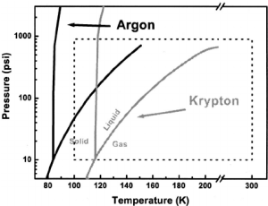 Argon and krypton phase diagrams laid over the pressure