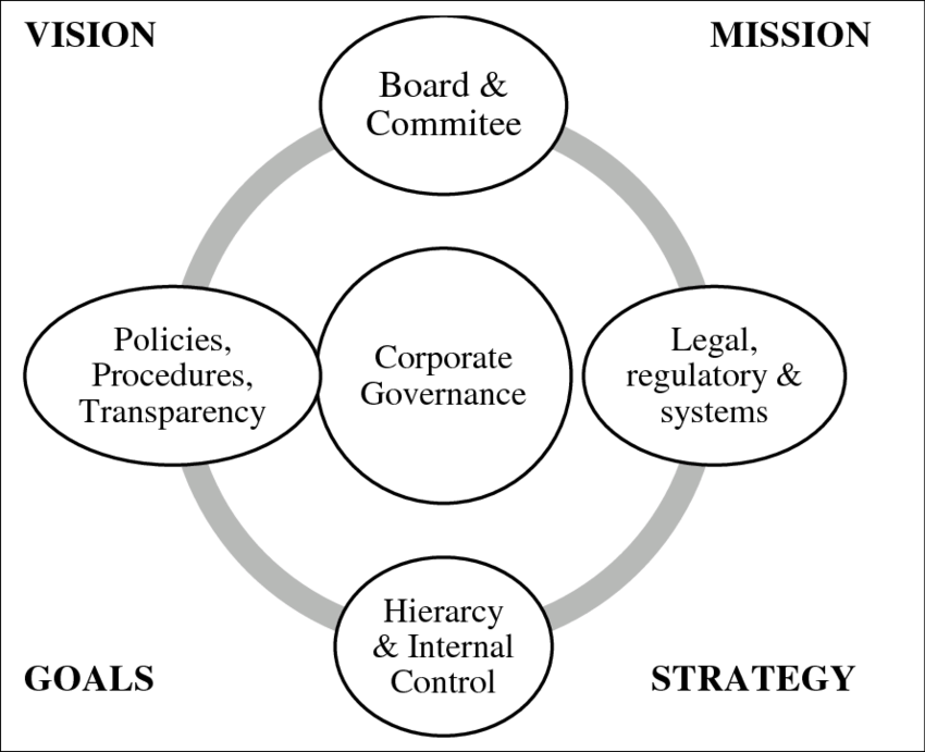Key elements of corporate governance | Download Scientific Diagram