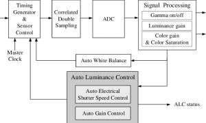 Image signal processing block diagram | Download