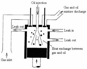 13: Schematic diagram of a reciprocating pressor