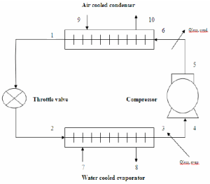 Schematic diagram of a simple refrigeration cycle