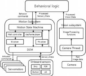 Block Diagram of the Software Architecture | Download
