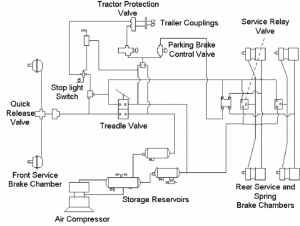 A general layout of a truck air brake system | Download