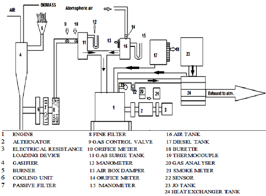 Schematic diagram of the test engine setup | Download
