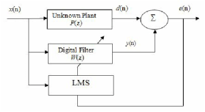 1 Block Diagram of the LMS based ANC Control System