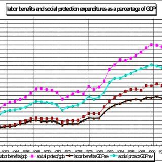 (PDF) The welfare state in Greece