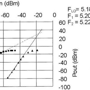5GHz RF transceiver block diagram | Download Scientific