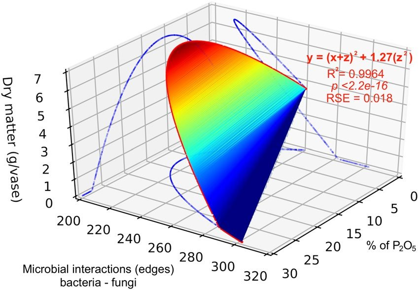 3d Plot Of Predicted Correlation Based On Exponential